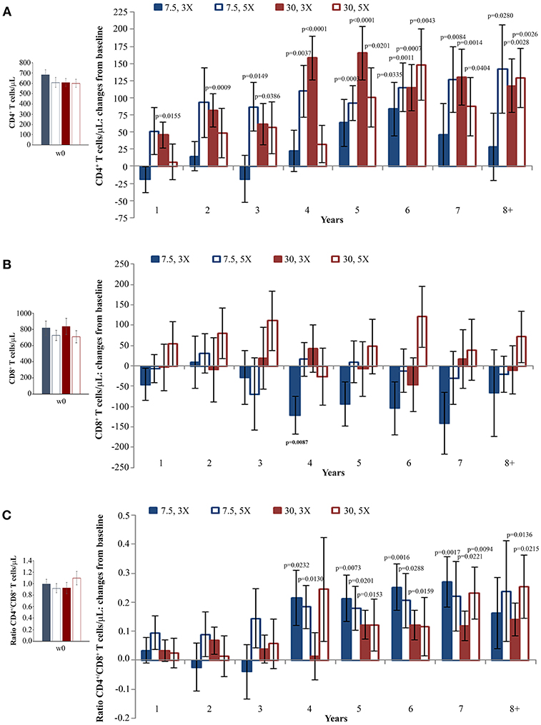 Frontiers   Continued Decay of HIV Proviral DNA Upon