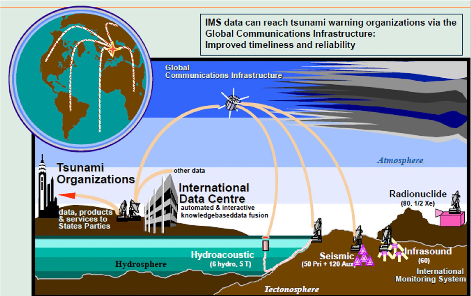 Frontiers | Observing the Oceans Acoustically | Marine Science
