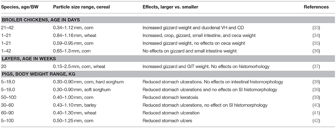 Frontiers | Role of Feed Processing on Gut Health and