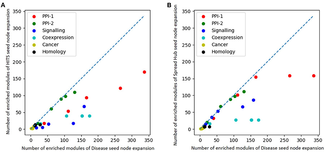 Frontiers | Adapting Community Detection Algorithms for