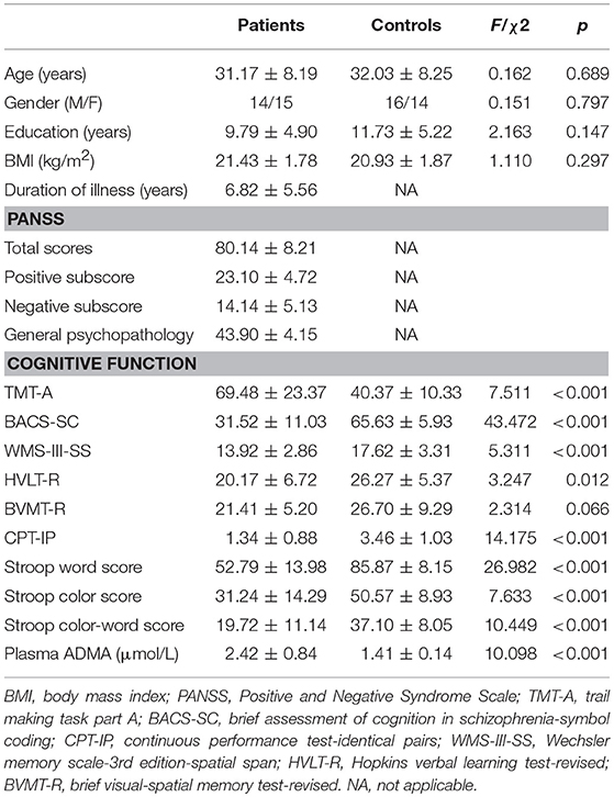 Frontiers | Treatment Responses of Cognitive Function and