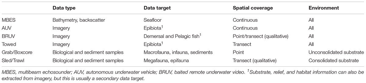 Frontiers | A Suite of Field Manuals for Marine Sampling to