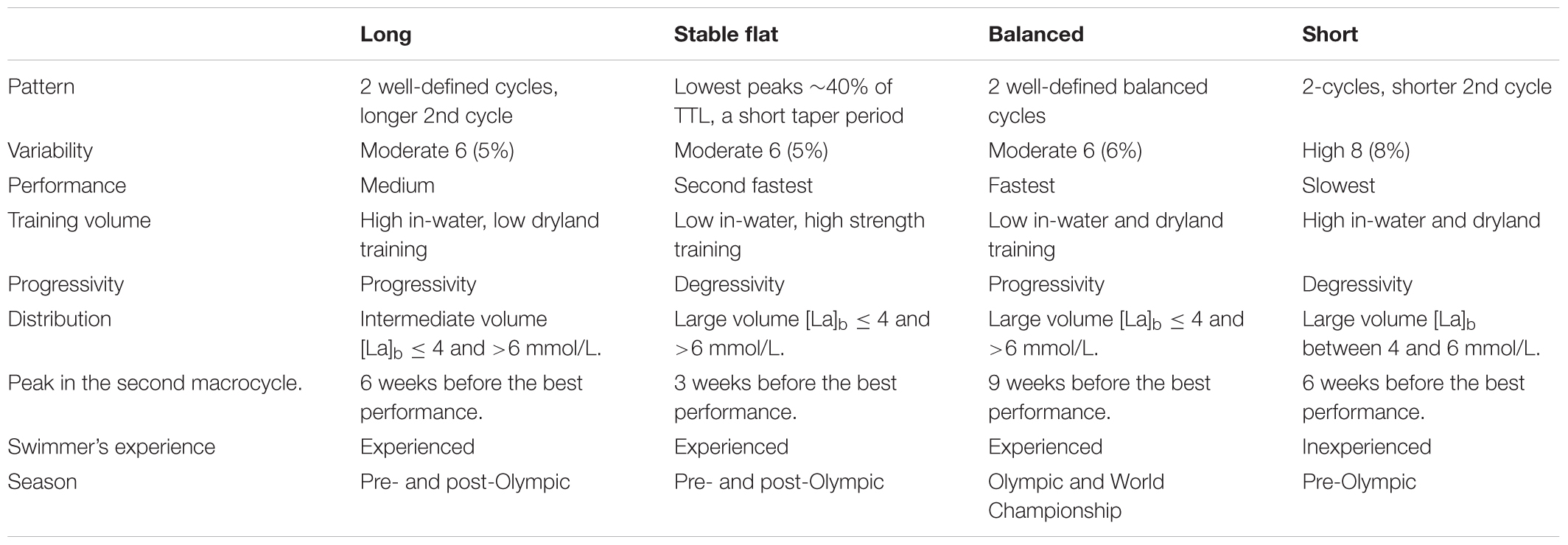 Frontiers | Elite Swimmers' Training Patterns in the 25 Weeks Prior
