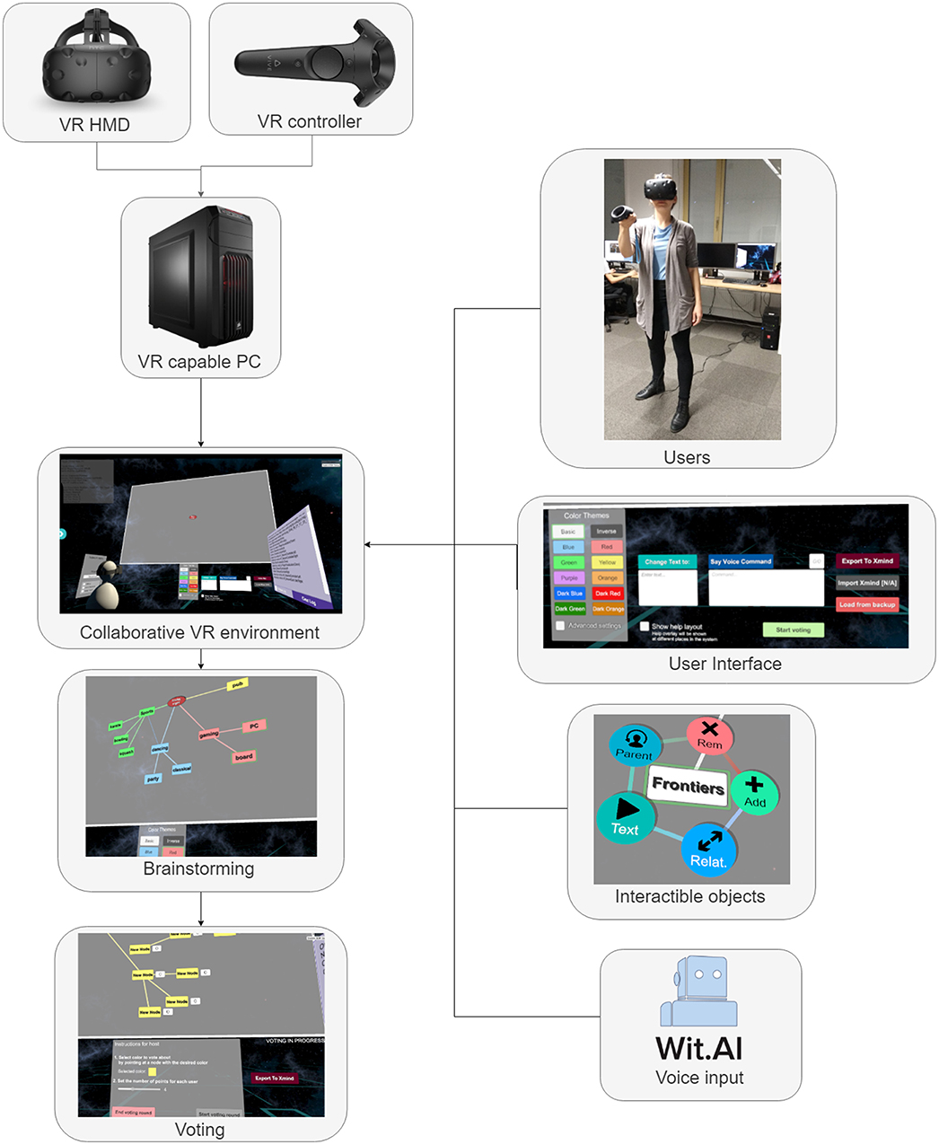 Frontiers | An Interactive and Multimodal Virtual Mind Map