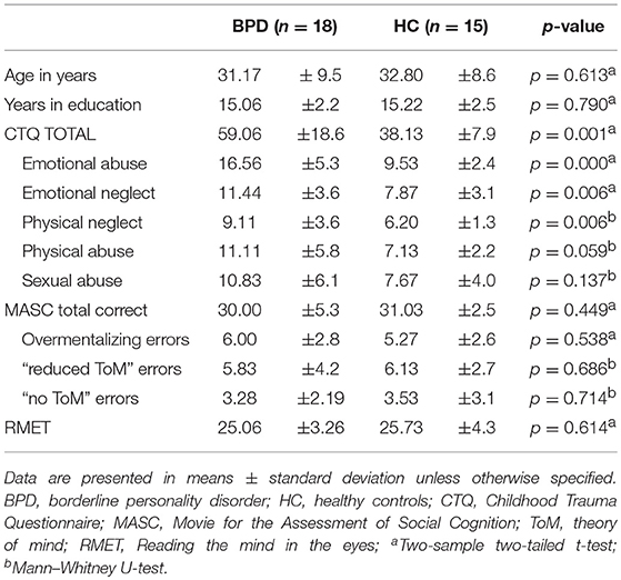 Frontiers | Effects of Childhood Maltreatment on Social Cognition