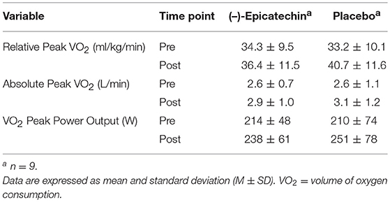 Frontiers | (–)-Epicatechin Supplementation Inhibits Aerobic