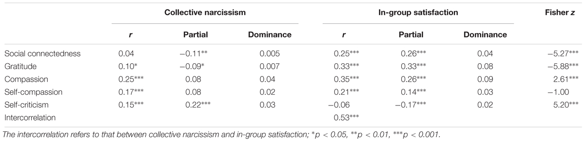 Frontiers | Collective Narcissism and In-Group Satisfaction Are