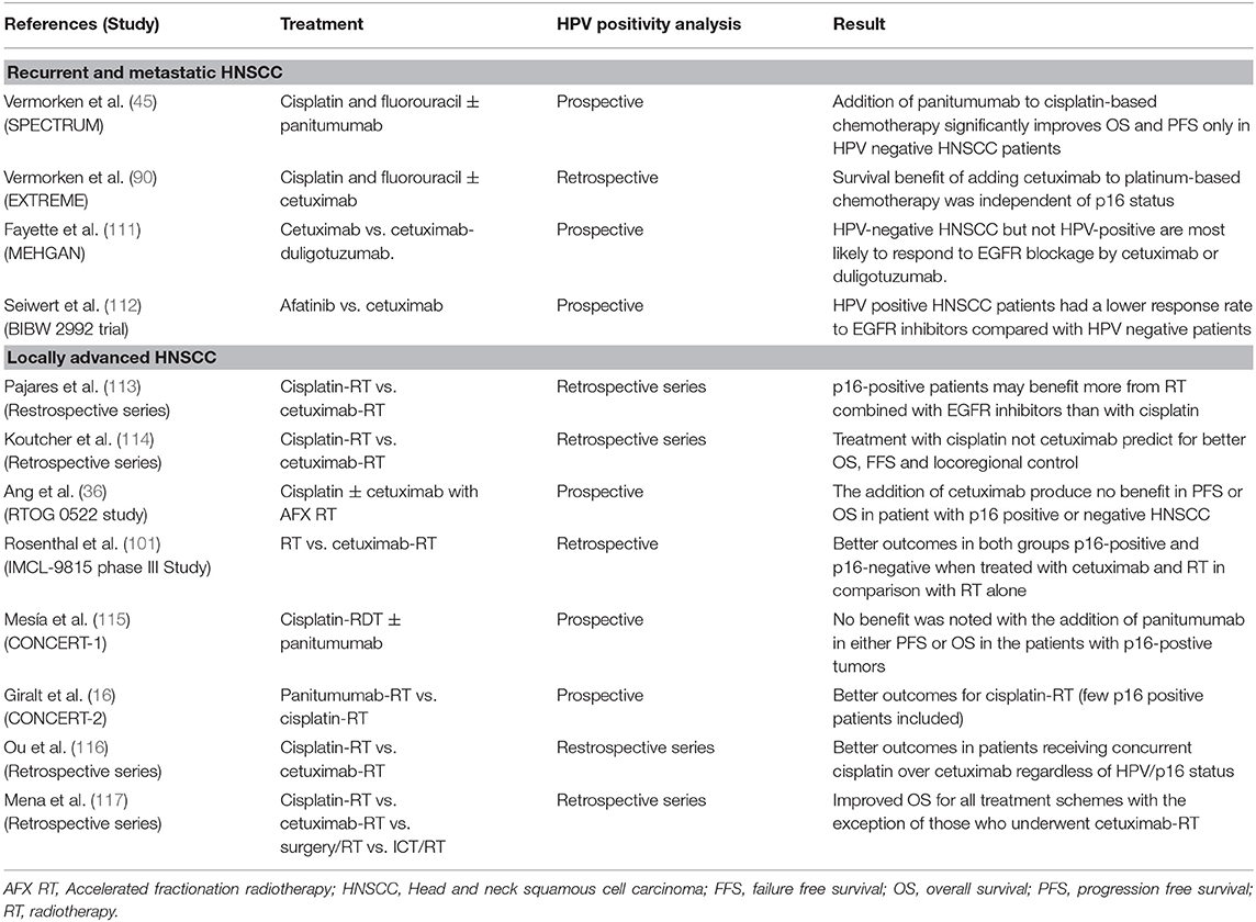 Frontiers   Cetuximab-Containing Combinations in Locally