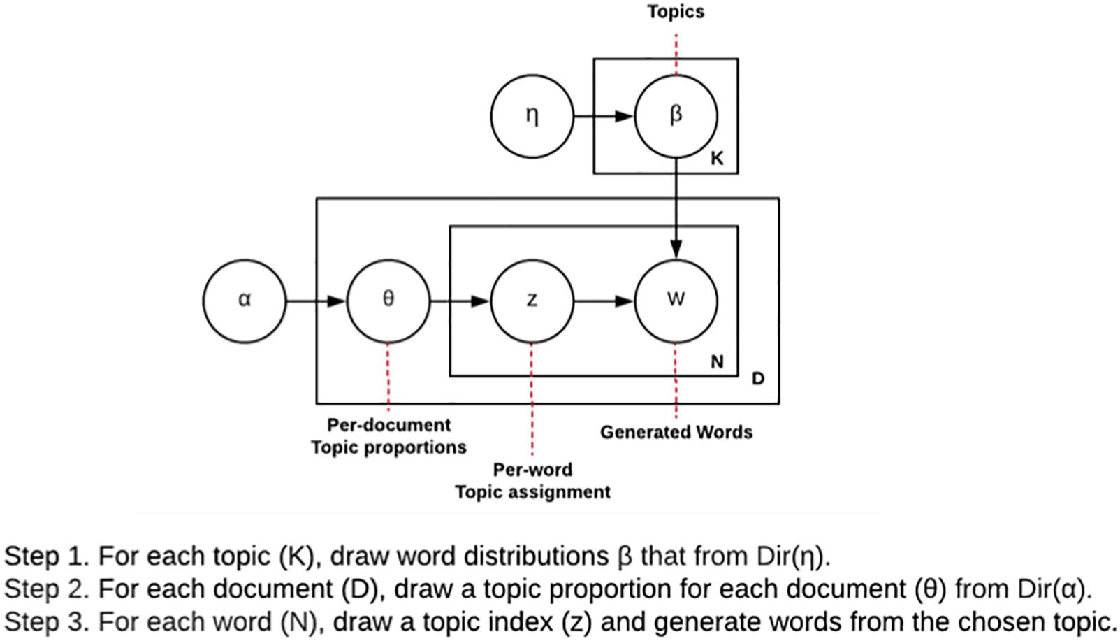 Frontiers | Multiple-Choice Item Distractor Development Using Topic