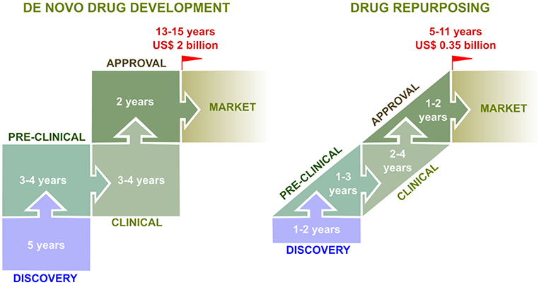 Frontiers | Drug Repurposing Approaches for the Treatment of