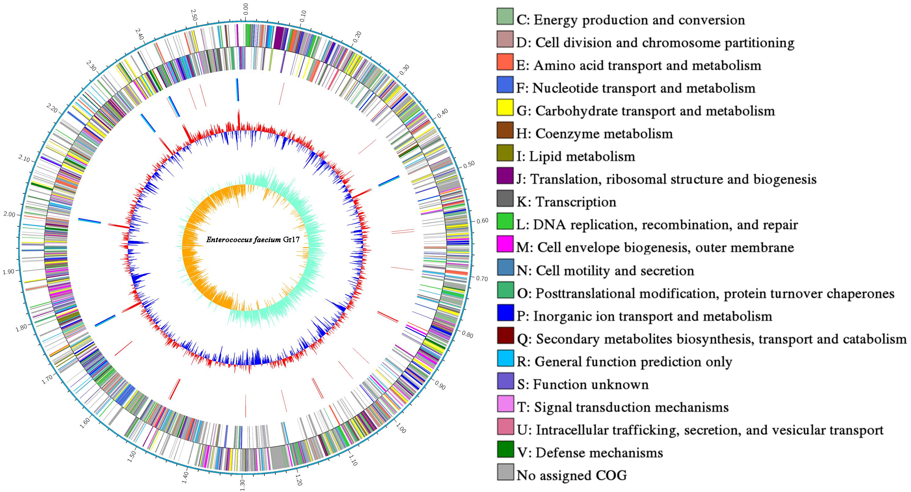 Abp 656 frontiers | genetic and biochemical evidence that