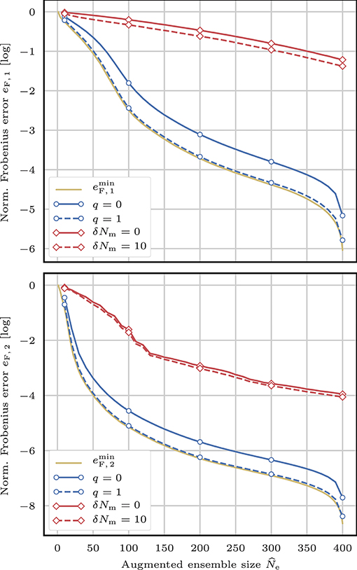 Frontiers | On the Efficiency of Covariance Localisation of