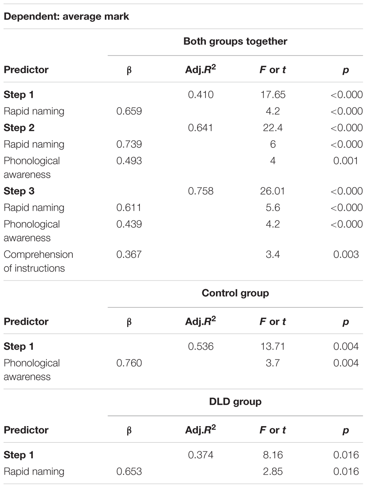 Frontiers Academic Outcomes In Bilingual Children With