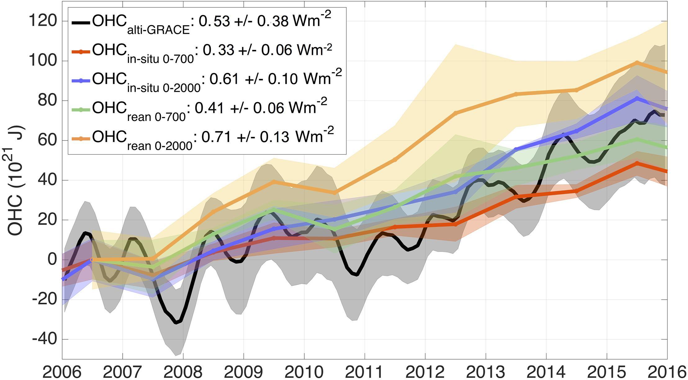 Frontiers | Measuring Global Ocean Heat Content to Estimate