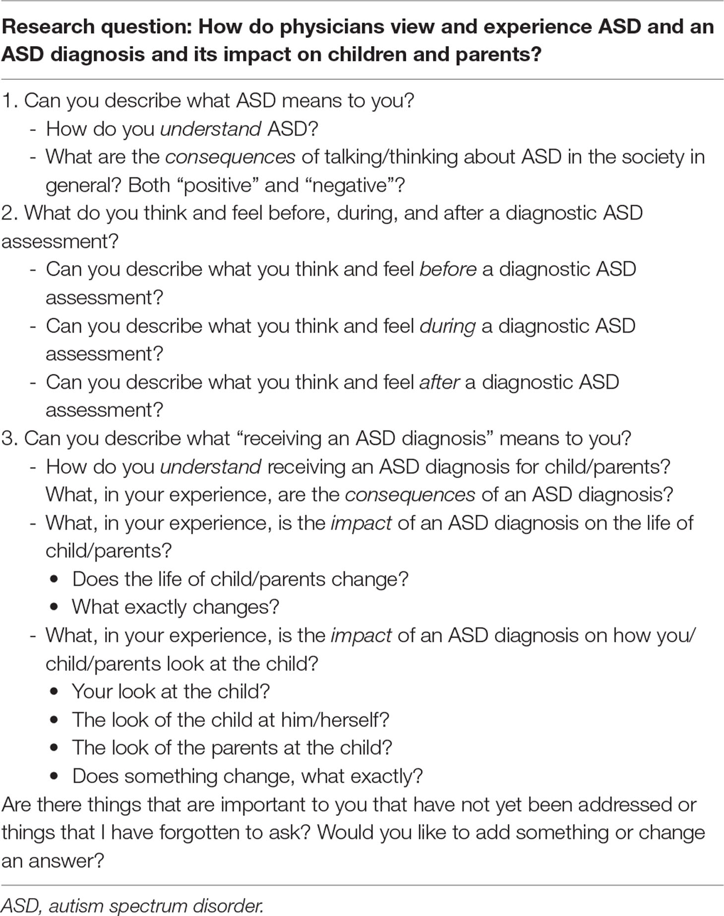 Perspective On Cdc Autism Findings >> Frontiers Physician View And Experience Of The Diagnosis Of Autism