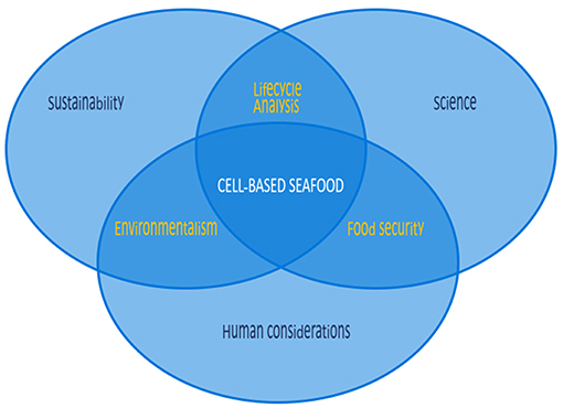 Frontiers | Cell-Based Fish: A Novel Approach to Seafood Production