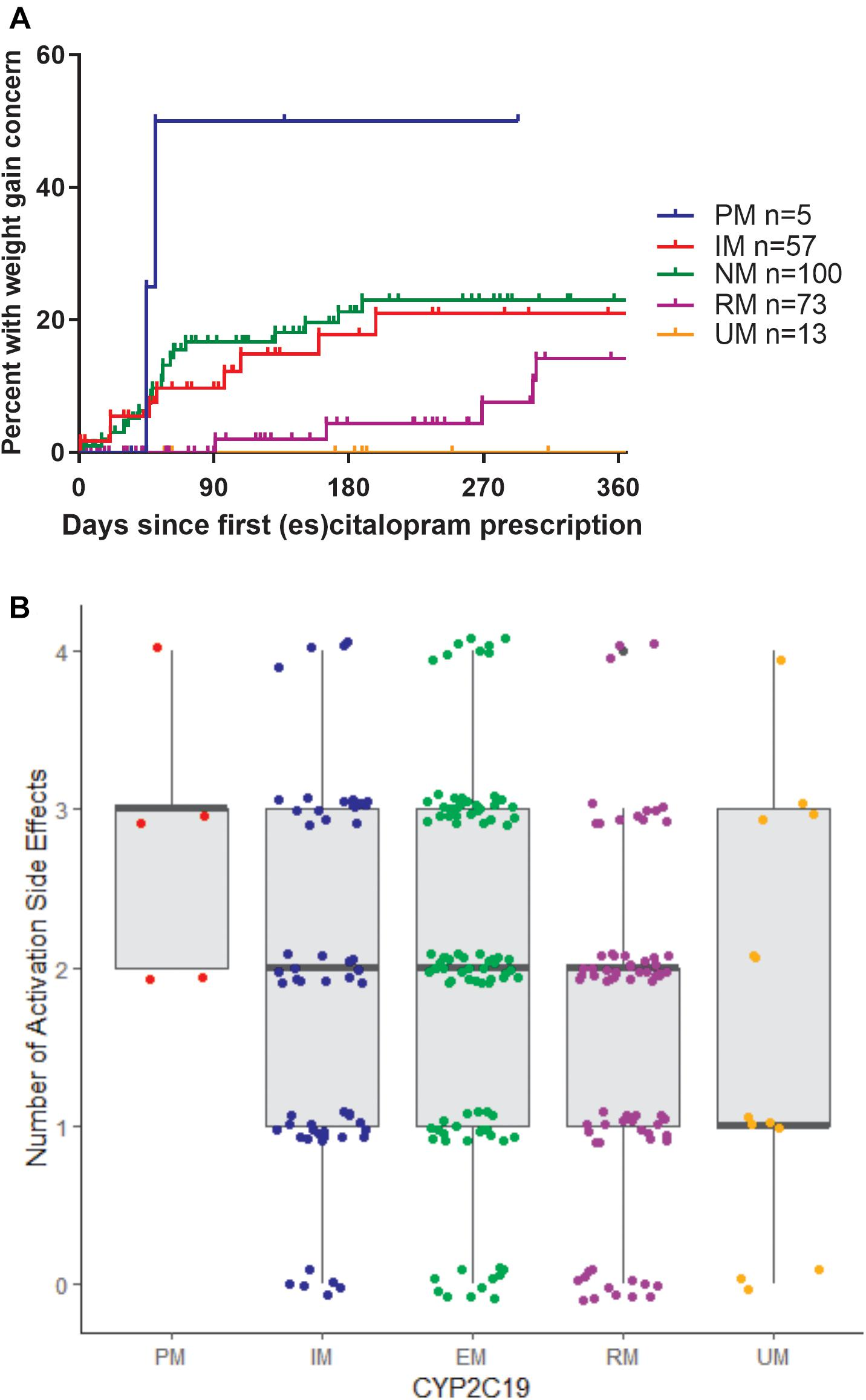 Frontiers | Influence of CYP2C19 Metabolizer Status on