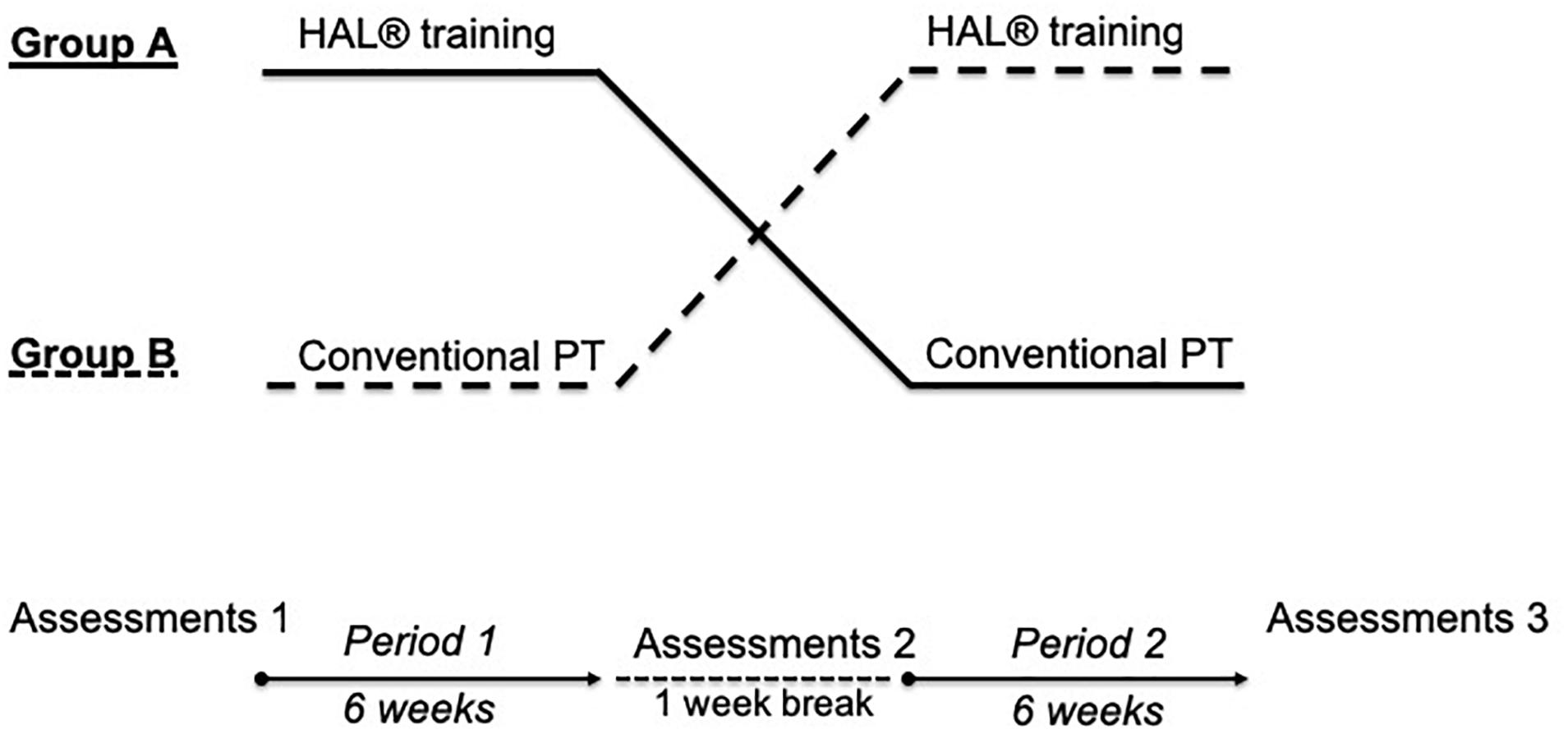 Frontiers A Randomized And Controlled Crossover Study Investigating The Improvement Of Walking And Posture Functions In Chronic Stroke Patients Using Hal Exoskeleton The Halestro Study Hal Exoskeleton Stroke Study Neuroscience