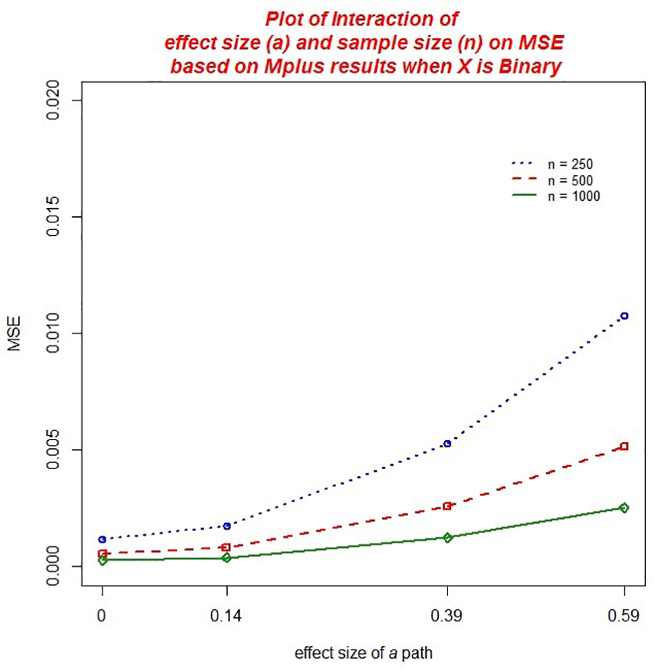 Frontiers   Evaluating a Method to Estimate Mediation Effects With