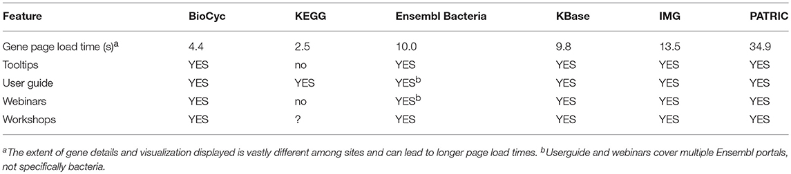 Frontiers   A Comparison of Microbial Genome Web Portals   Microbiology