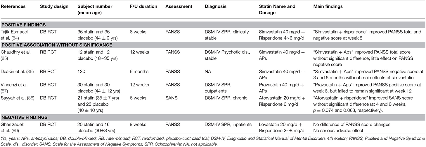 Frontiers | Statins and Inflammation