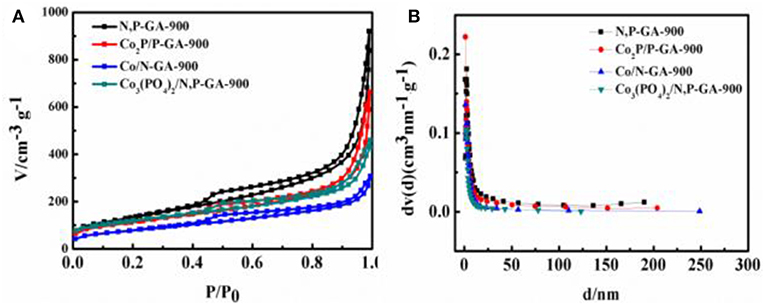 Frontiers   Cobalt Phosphate Nanoparticles Embedded Nitrogen and