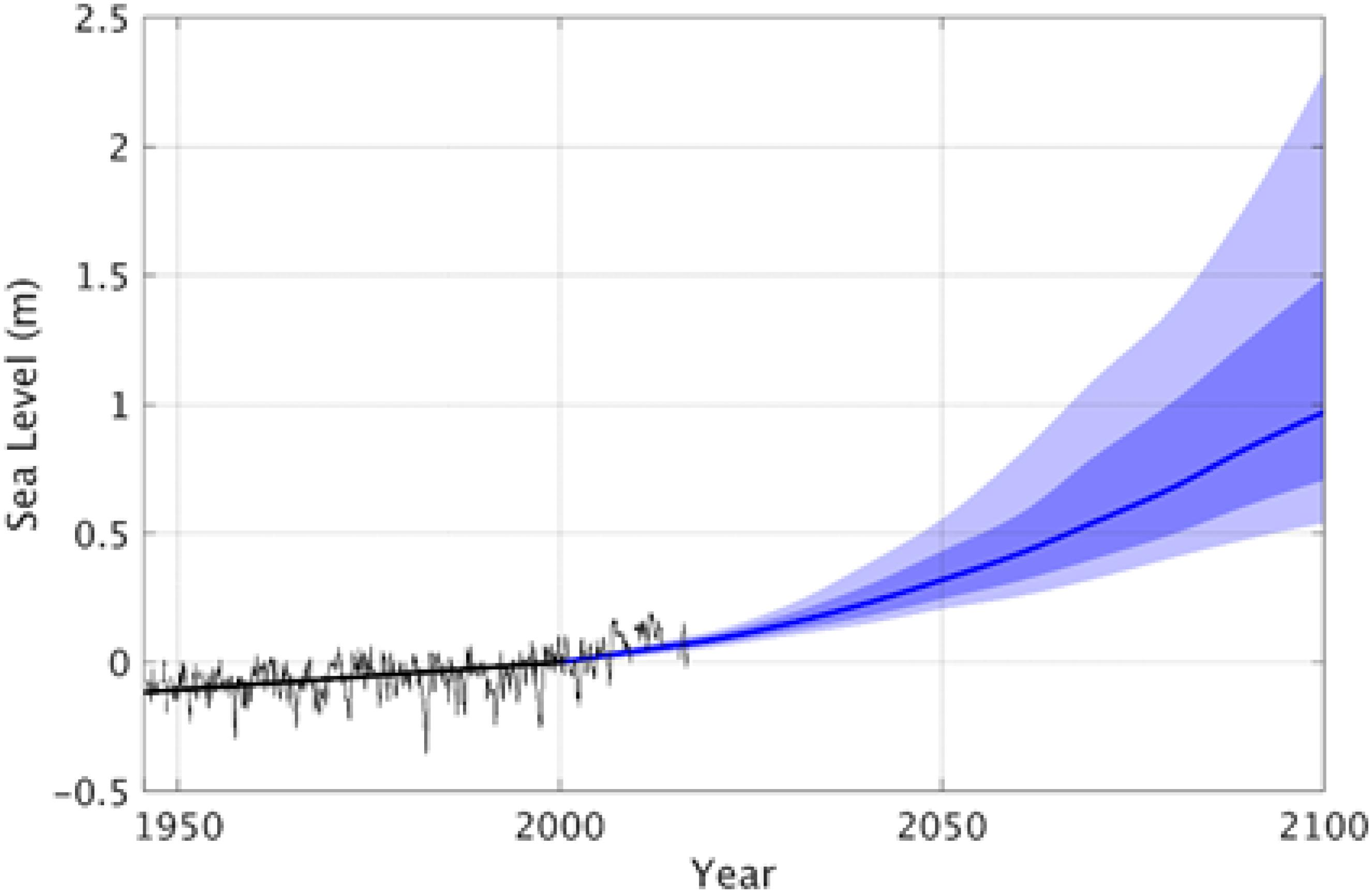 Frontiers | Towards Comprehensive Observing and Modeling Systems for