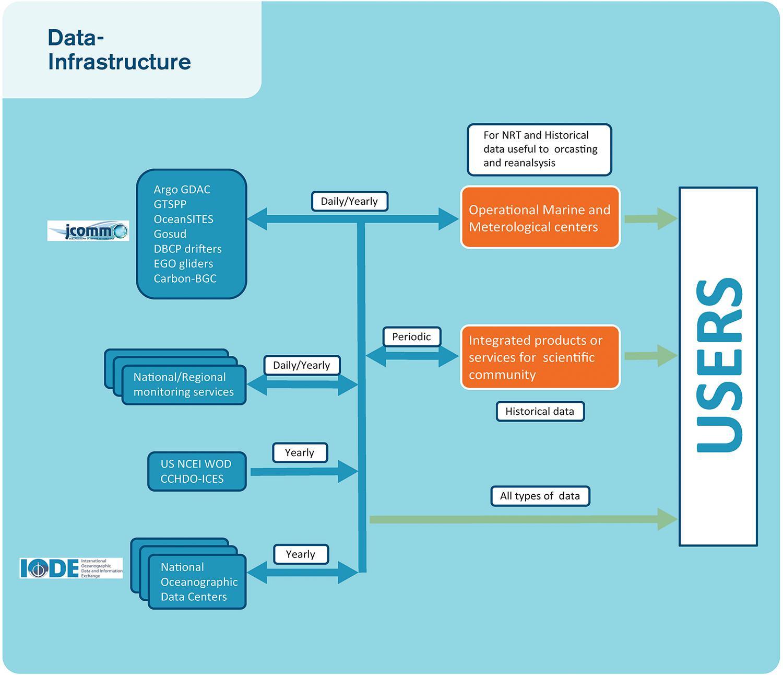 Frontiers Ocean FAIR Data Services