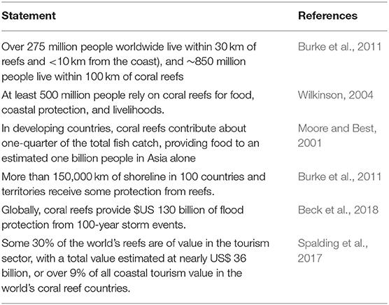 Whats The Purpose Of Balancing Or Monitoring Your Checking Account >> Frontiers Coral Reef Monitoring Reef Assessment