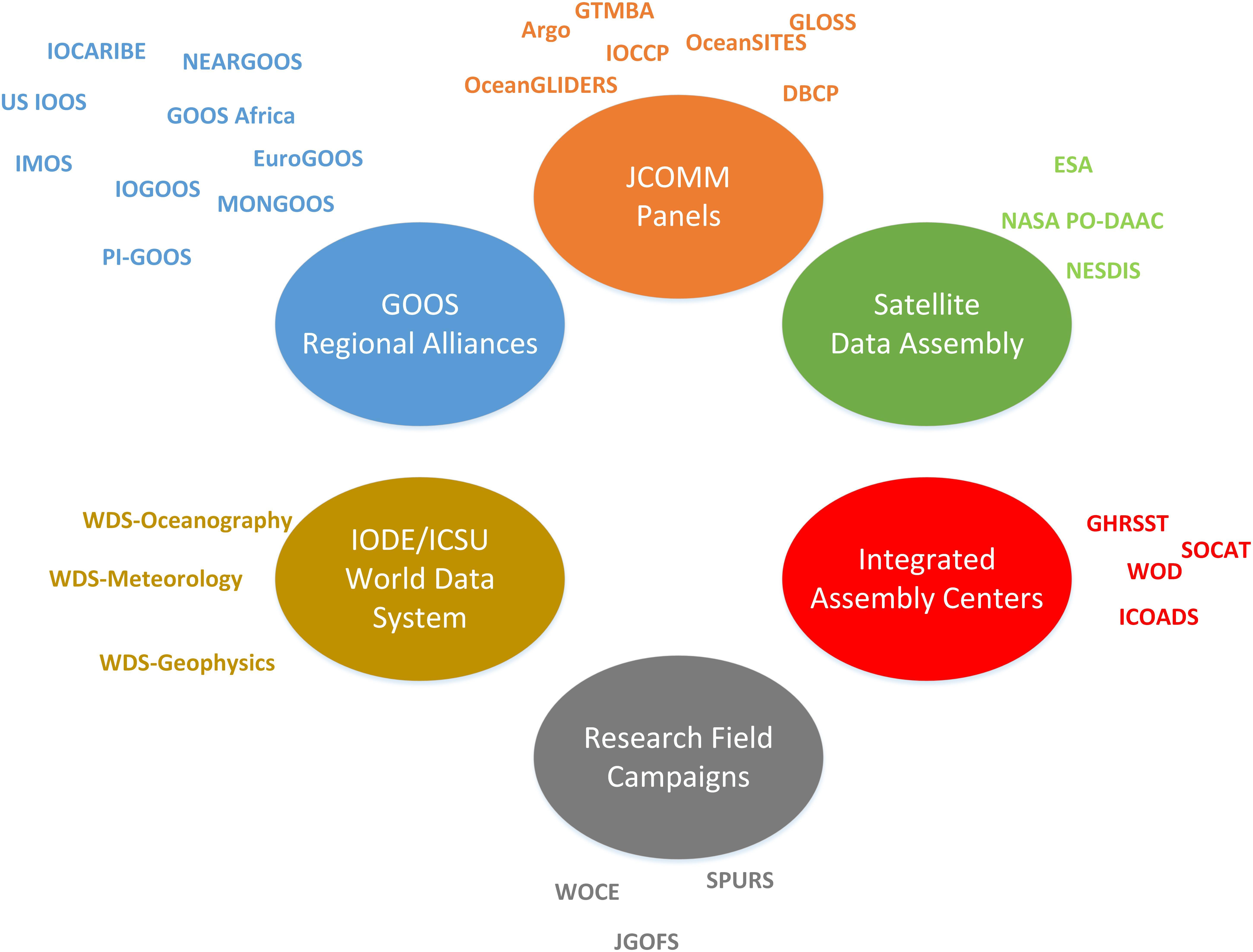 Frontiers | Data Interoperability Between Elements of the Global