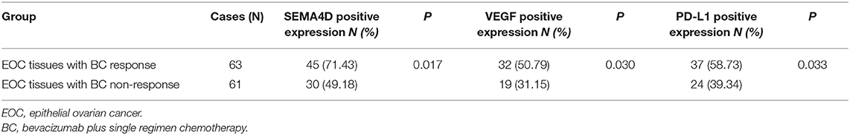 Frontiers Atezolizumab And Bevacizumab Attenuate Cisplatin Resistant Ovarian Cancer Cells Progression Synergistically Via Suppressing Epithelial Mesenchymal Transition Immunology