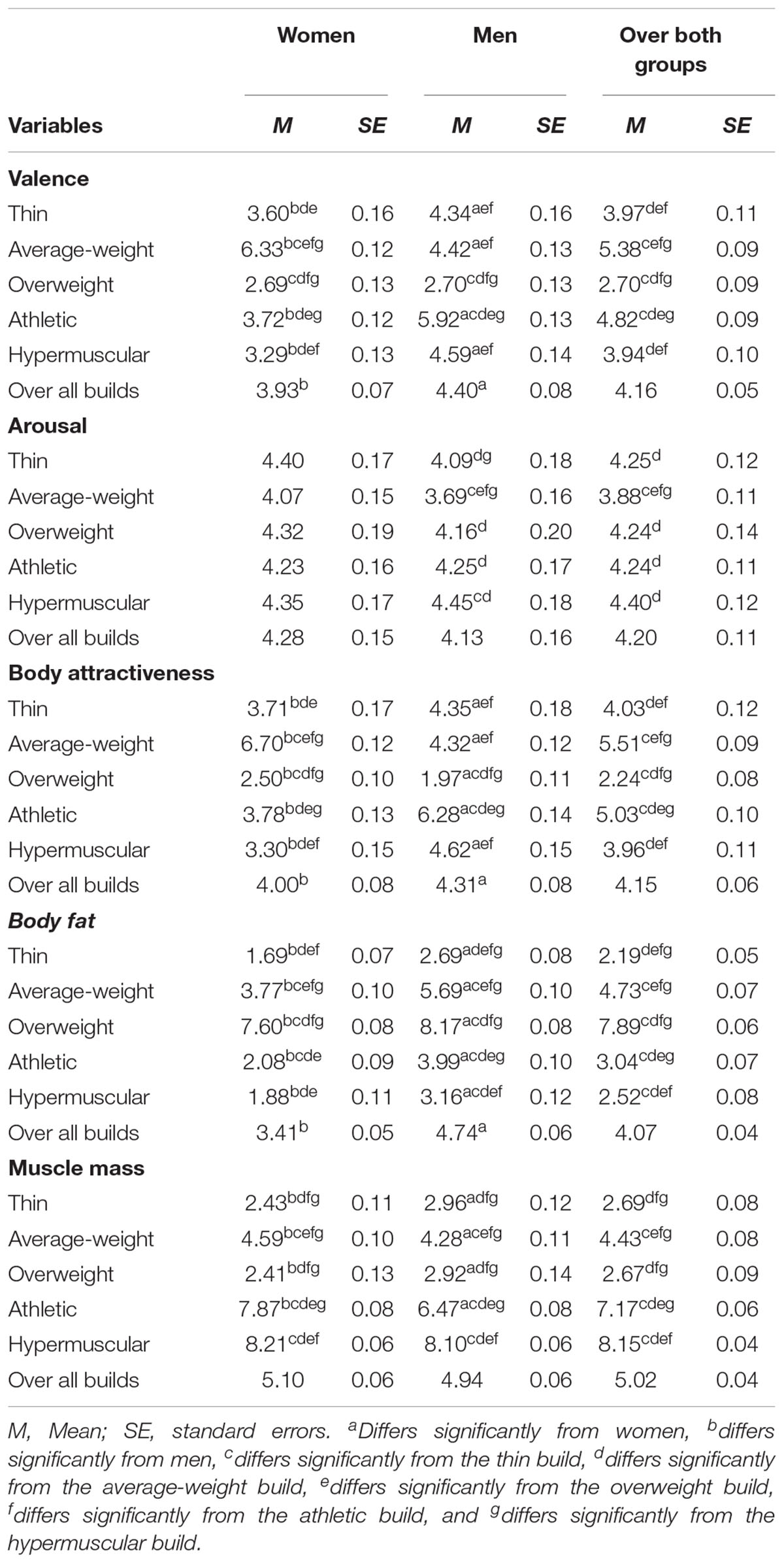 Frontiers | Gender Differences in Body Evaluation: Do Men Show More