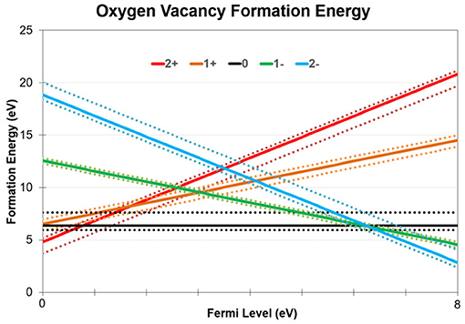 Vacancy Formation Energy Formula