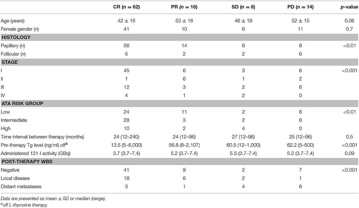 Frontiers | Outcome of Patients With Differentiated Thyroid Cancer