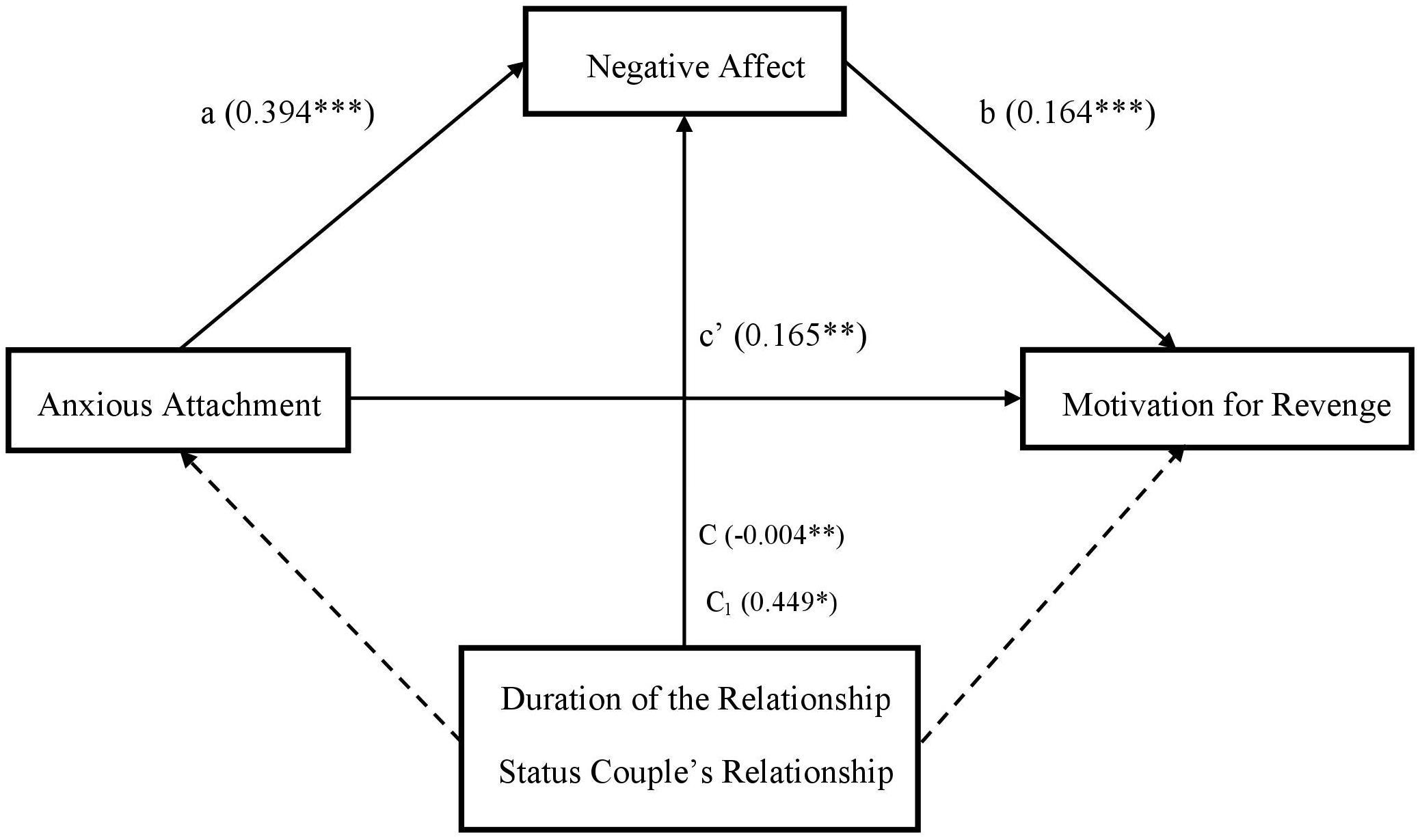 Frontiers   Unforgiveness Motivations in Romantic