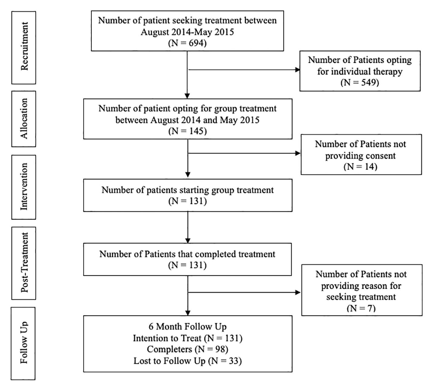 Frontiers A Preliminary Evaluation Of Transdiagnostic Group