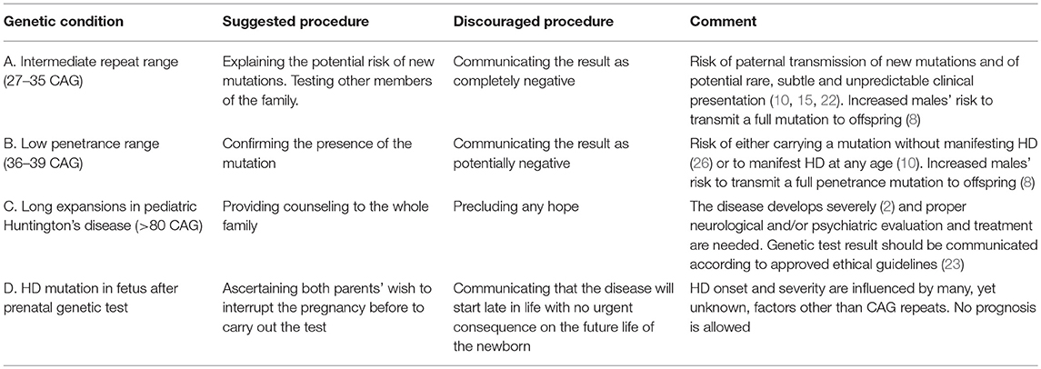 Frontiers Genetic Counseling In Huntington S Disease Potential New Challenges On Horizon Neurology