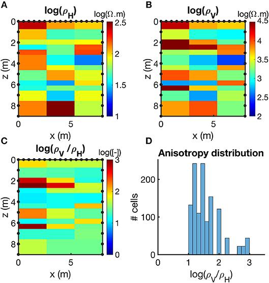 Frontiers   Comparison Between Hydraulic Conductivity