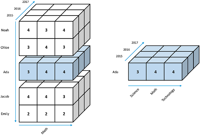 """Frontiers   The Argument for a """"Data Cube"""" for Large-Scale"""