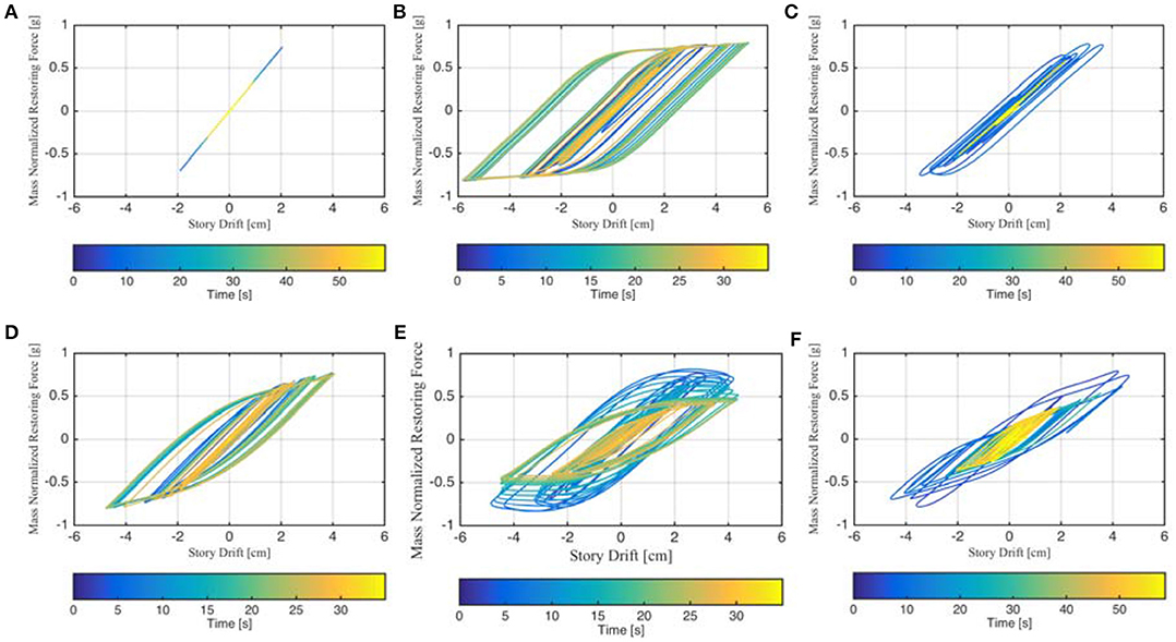 Frontiers | A Method to Estimate Effective Viscous Damping