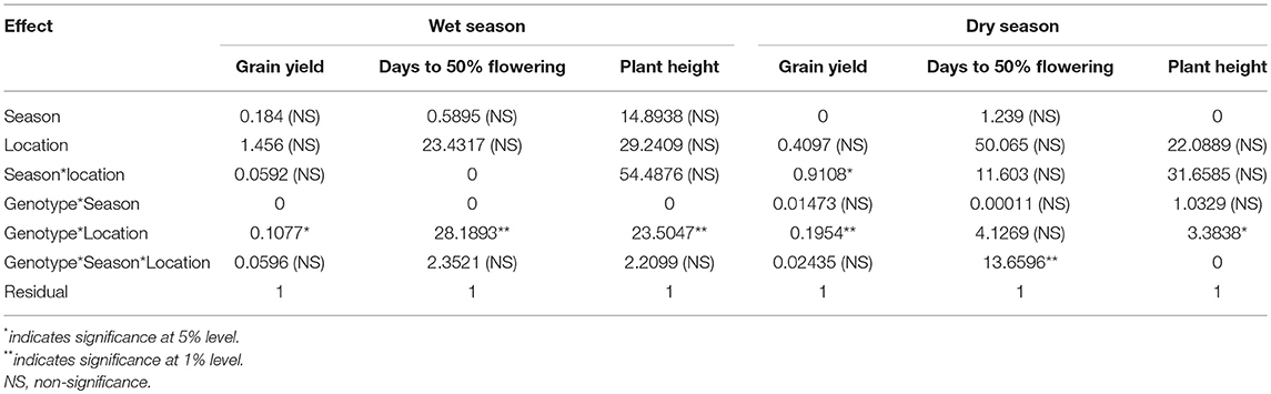 Frontiers | Evaluating the Performance of Rice Genotypes for