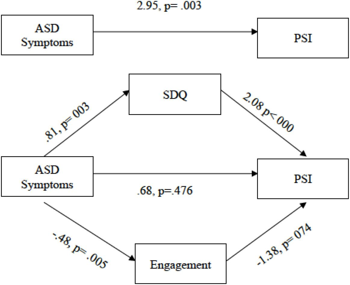 Frontiers Parenting Stress In Mothers Of Children With