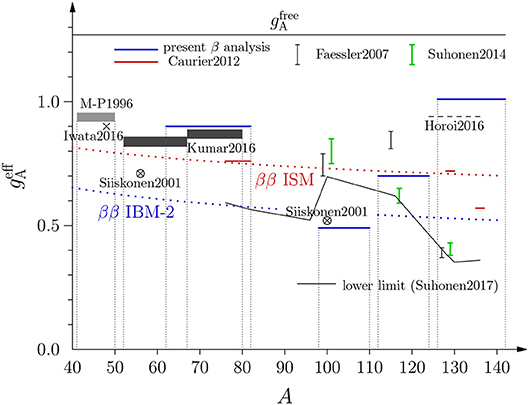 Frontiers | Double β Decay and the Axial Strength | Physics