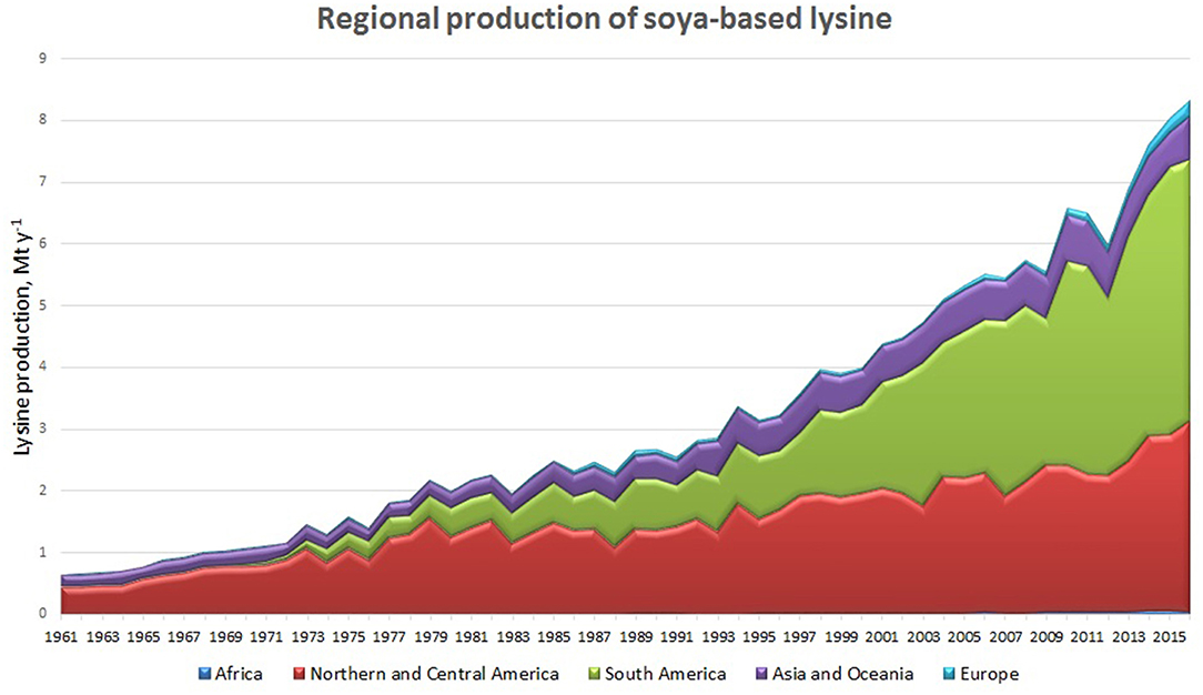 Frontiers | Lysine Supply Is a Critical Factor in Achieving