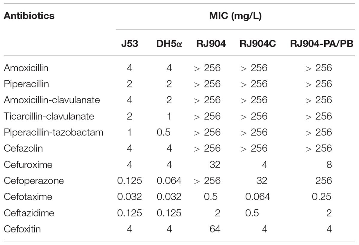 Frontiers   Piperacillin-Tazobactam (TZP) Resistance in