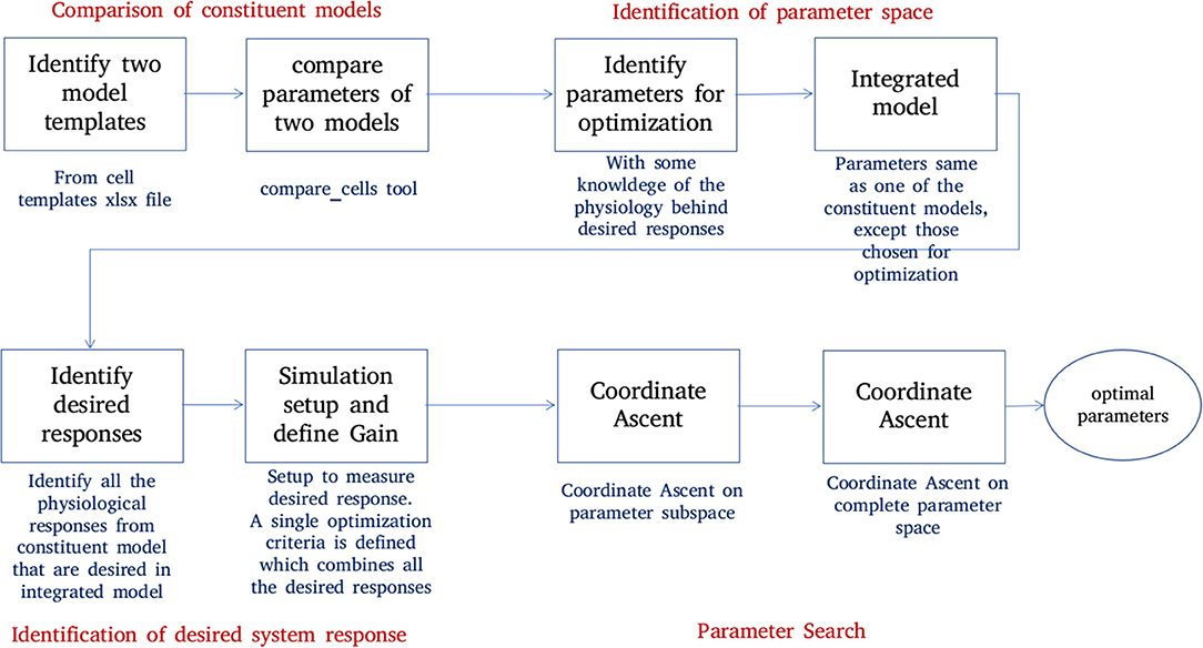 Frontiers | Curated Model Development Using NEUROiD: A Web