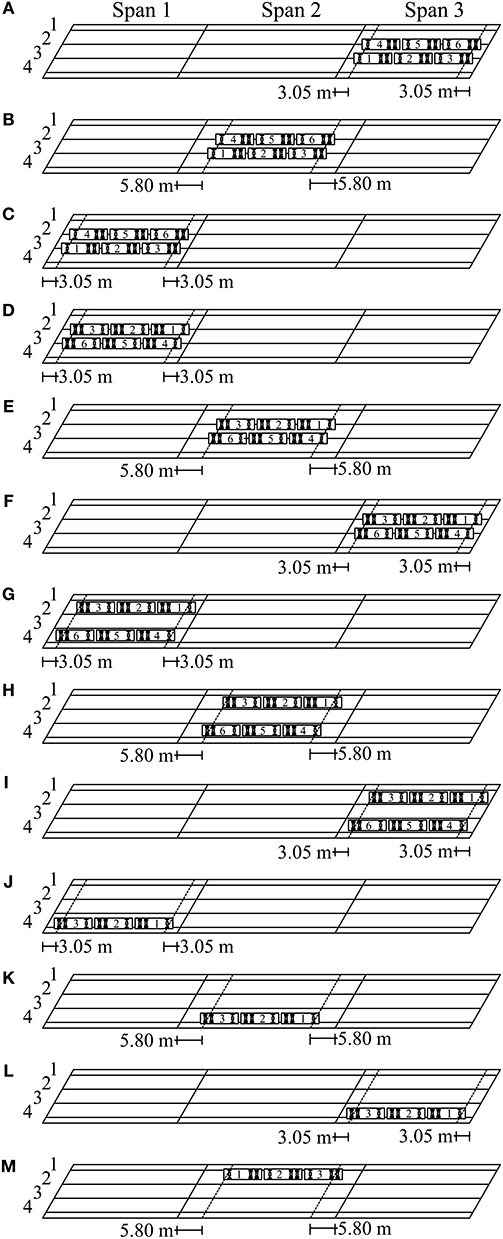 Frontiers | Load Distribution of a Prestressed Self