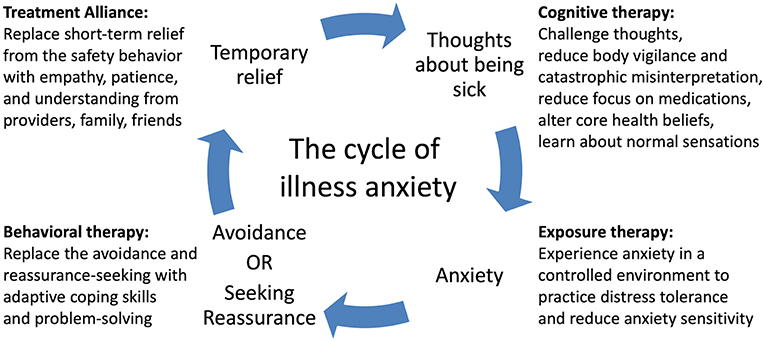 Frontiers | Severe Illness Anxiety Treated by Integrating