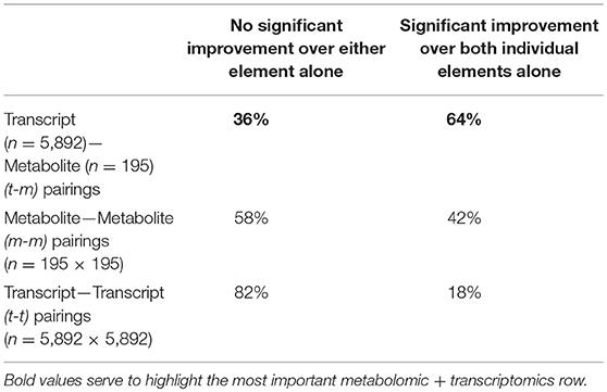 Frontiers | Immunometabolic Signatures Predict Risk of