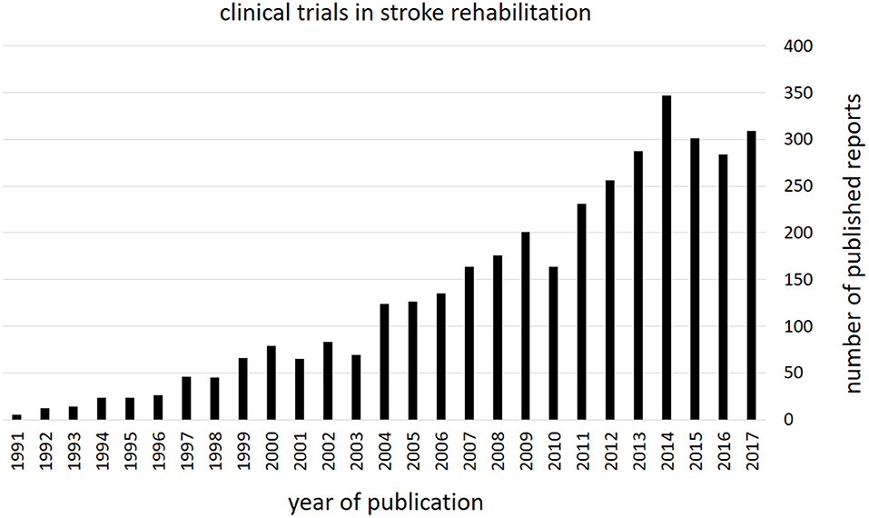 [MINI REVIEW ARTICLE] Evidence-Based Guidelines and Clinical Pathways in Stroke Rehabilitation—An International Perspective – Full Text